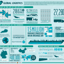Global Logistics Infographic