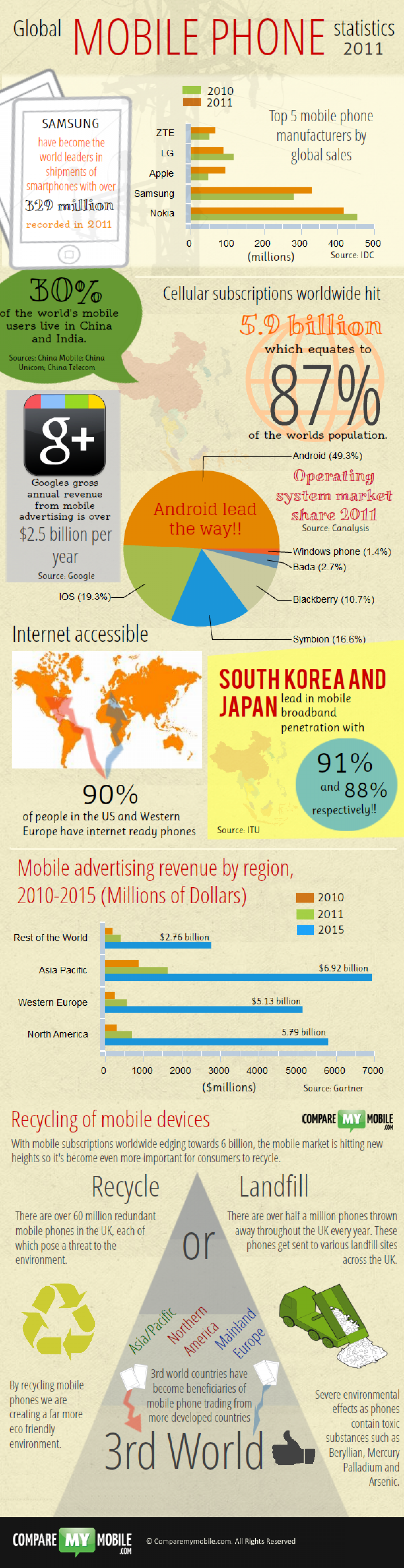 Global Mobile Phone Statistics 2011 Infographic