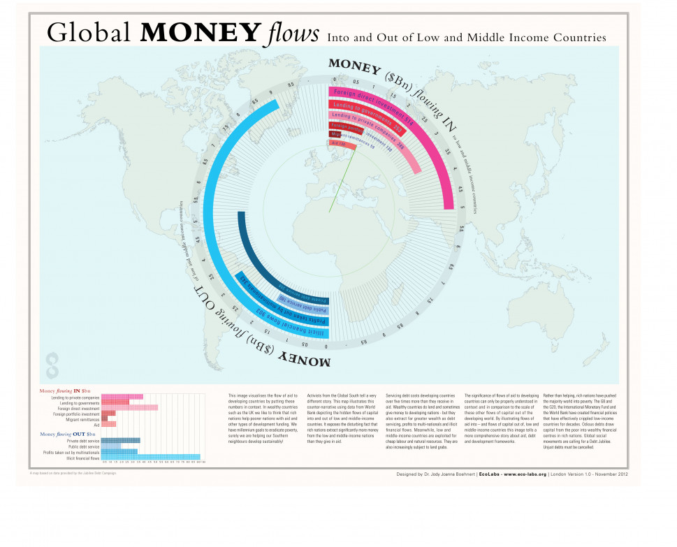 Global Money Flows Into and Out of Low and Middle Income Countries Infographic