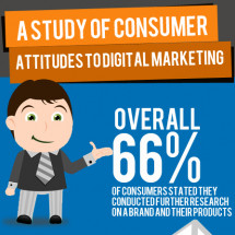 A Study of Consumer Attitudes to Digital Marketing  Infographic