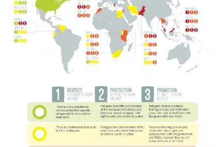 Global Refugee Work Rights Scorecard Infographic