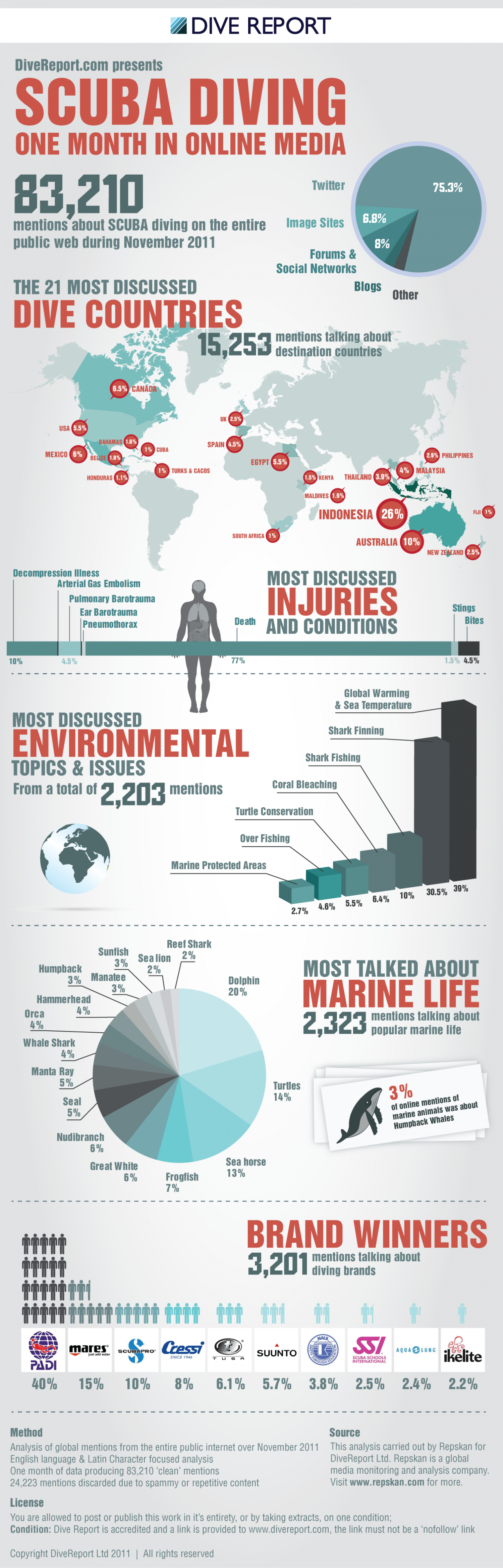 Global SCUBA Diving conversation in pictures Infographic