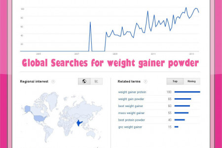 Global searches for weight gainer powder Infographic
