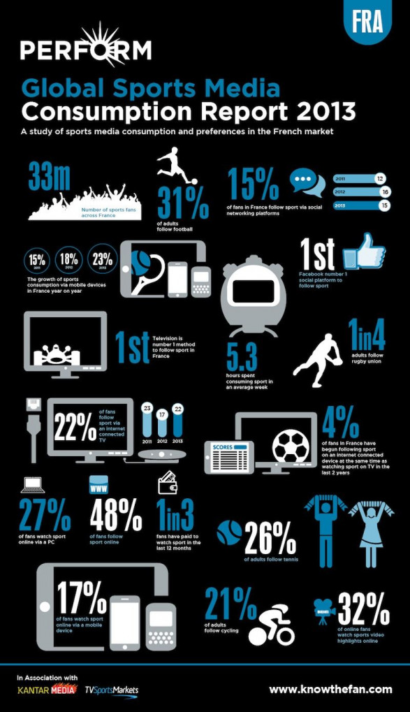 Global Sports Media Consumption Report 2013