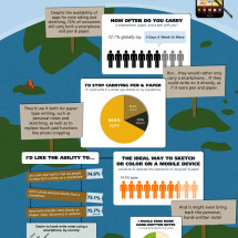 Global Survey Finds Consumers Ready to Write on Mobile Devices Infographic