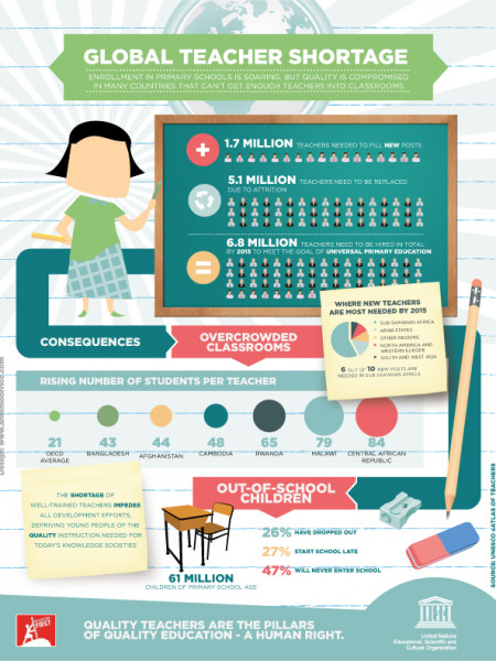 Global Teacher Shortage Infographic