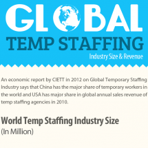 Global Temporary Staffing Industry size and agency Revenue Infographic