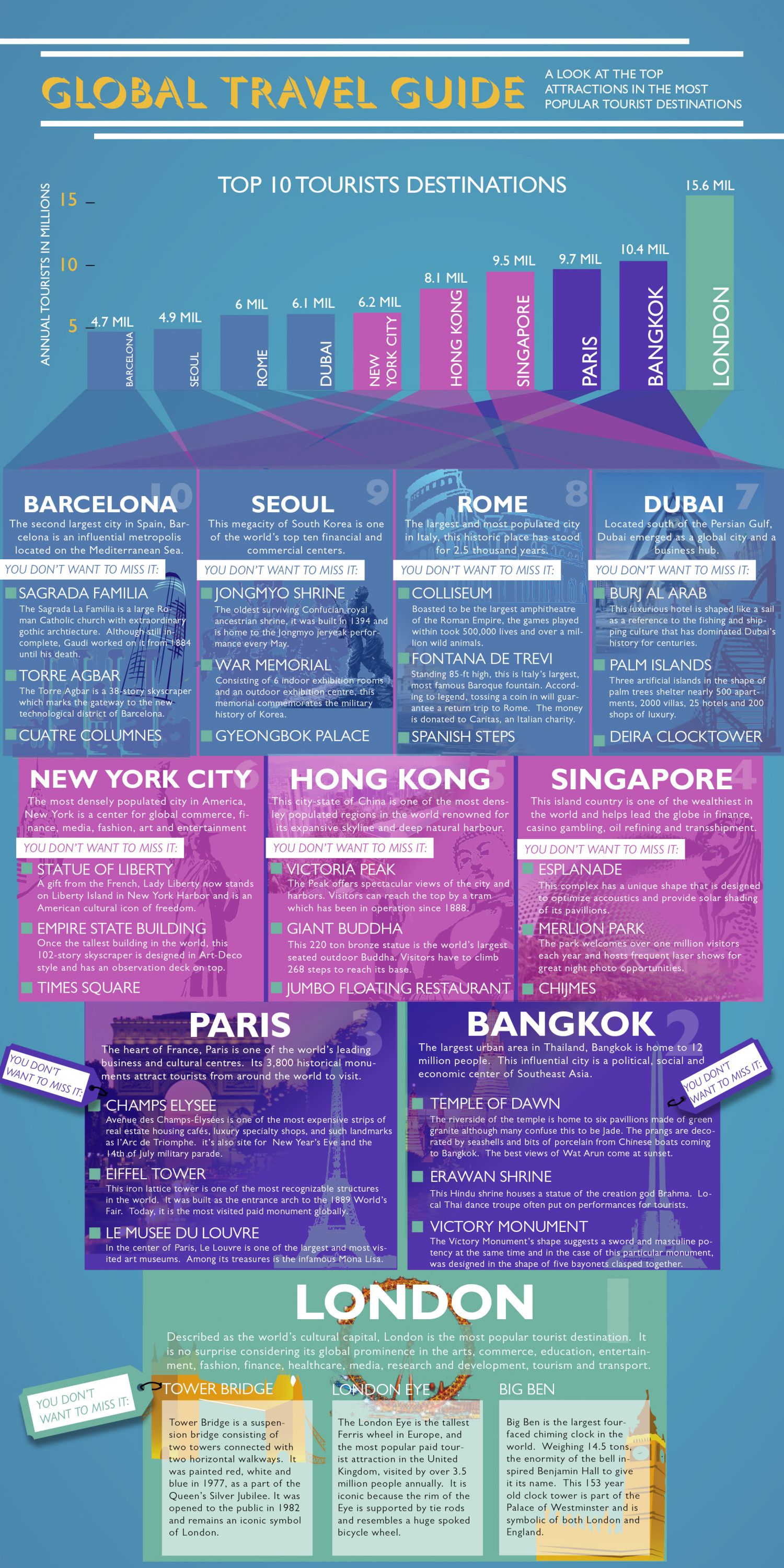 Global Travel Guide Infographic