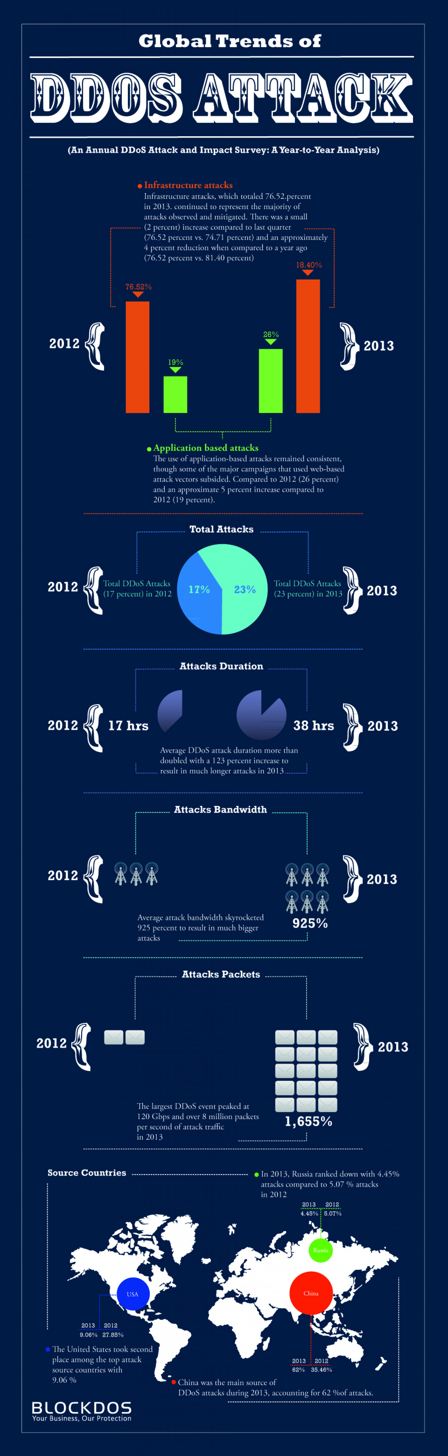 Global Trends of DDoS Attacks Infographic