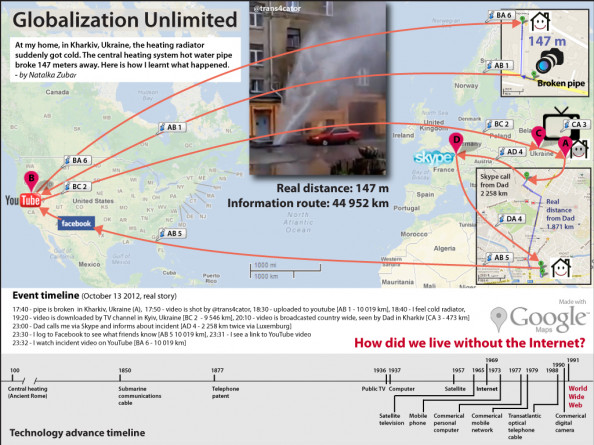 Globalization Unlimited Infographic