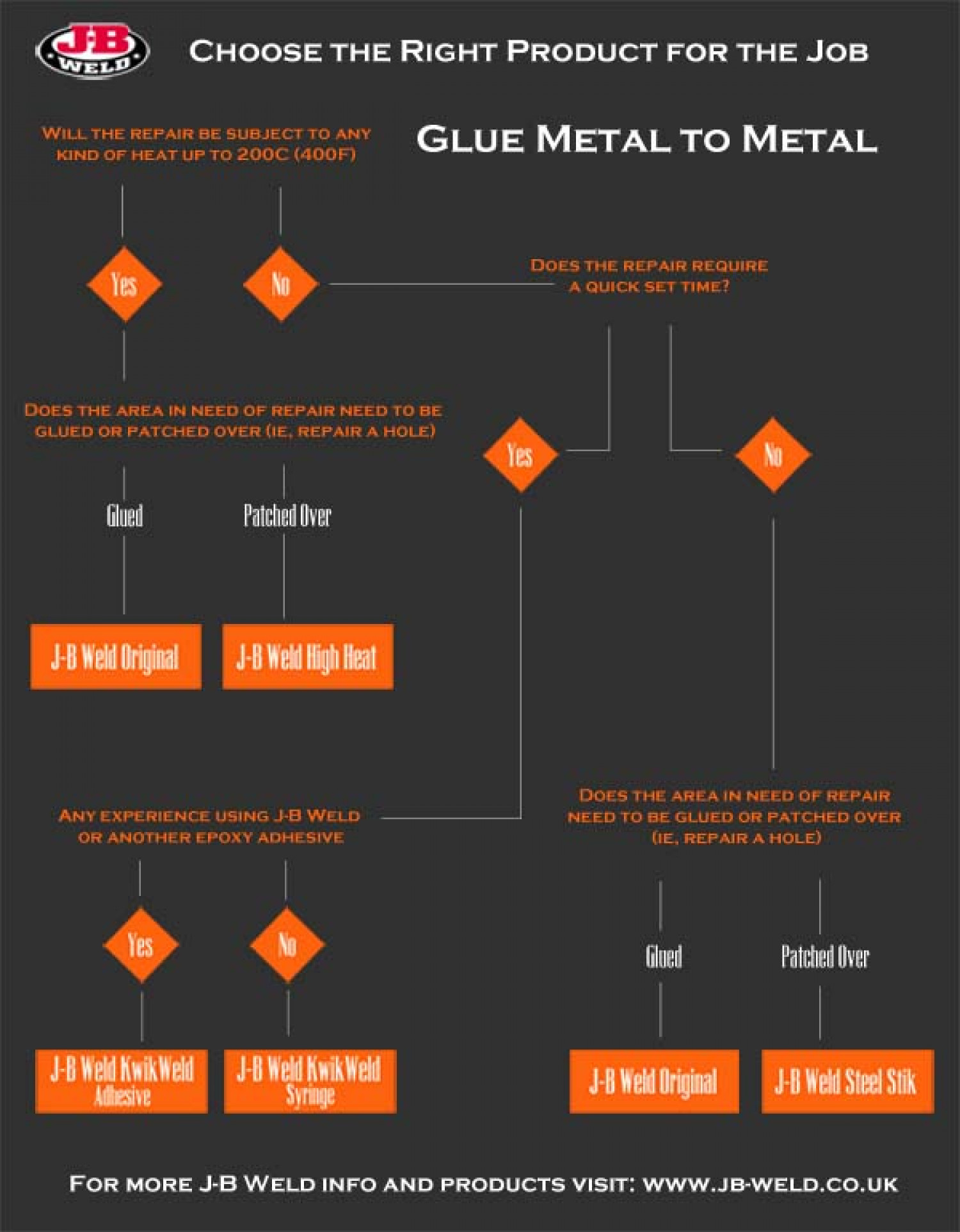 Glue metal to metal Infographic