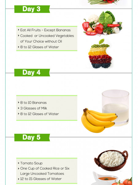 Best diet for weight loss within 7 days 1gb