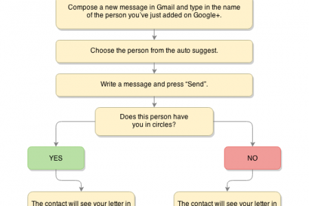 Gmail Update Explained Infographic