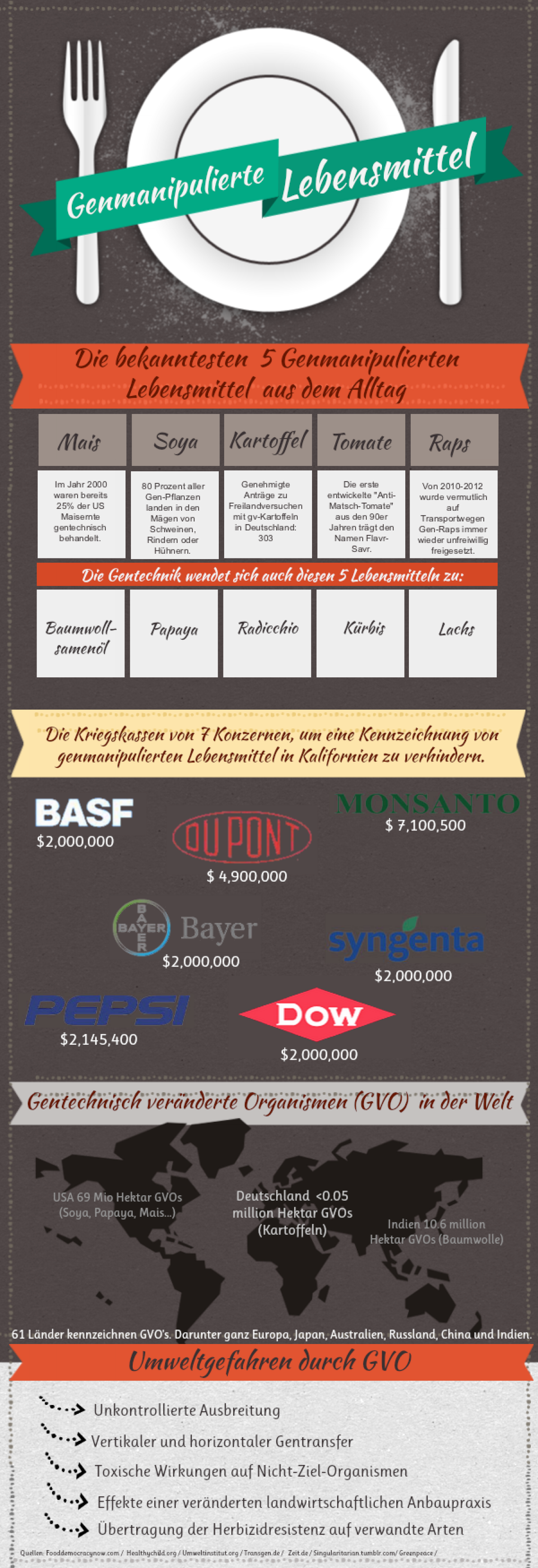 GMO - Reputation Infographic