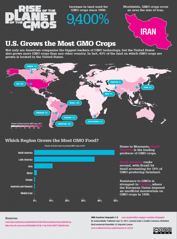 GMO Crops by Country Infographic
