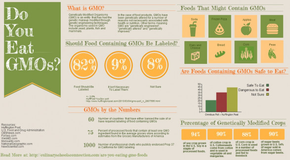 GMO Foods