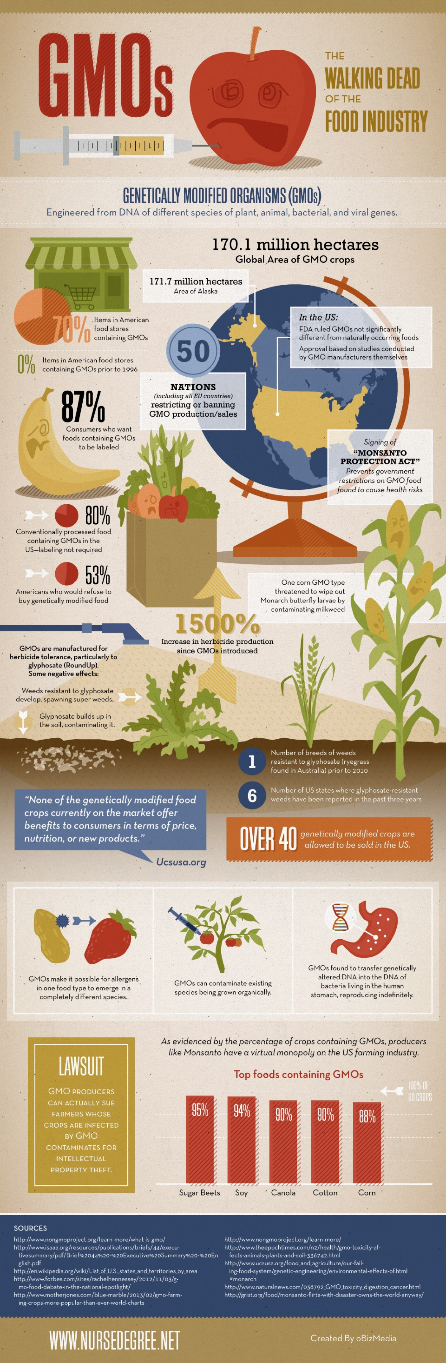 GMOs: The Walking Dead of The Food Industry Infographic