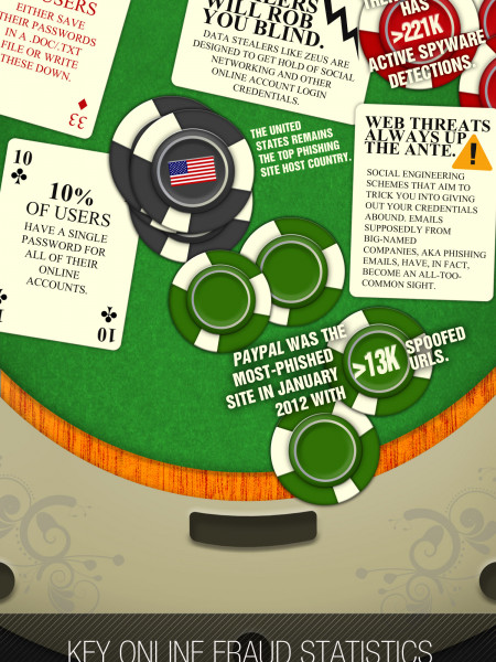 Go All In When It Comes To Password Security Infographic