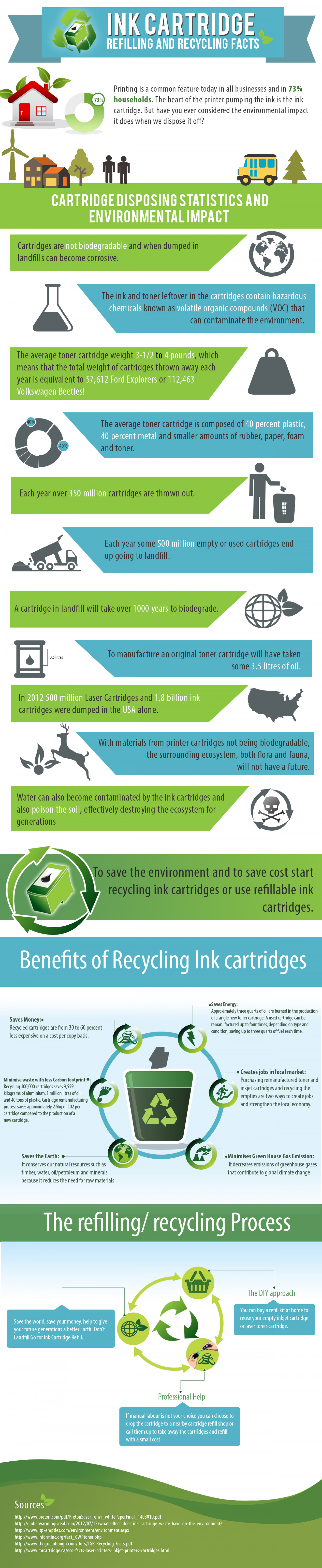 Ink Cartridge: Refilling And Recycling Facts Infographic