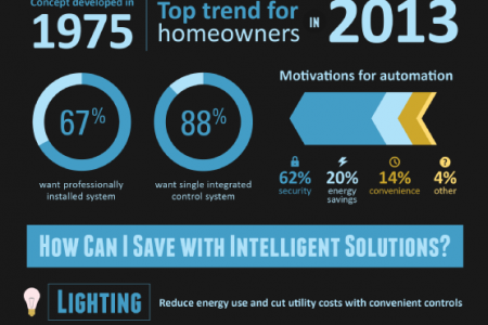 Go Green and Cut Costs: Intelligent Home and Office Solutions Infographic