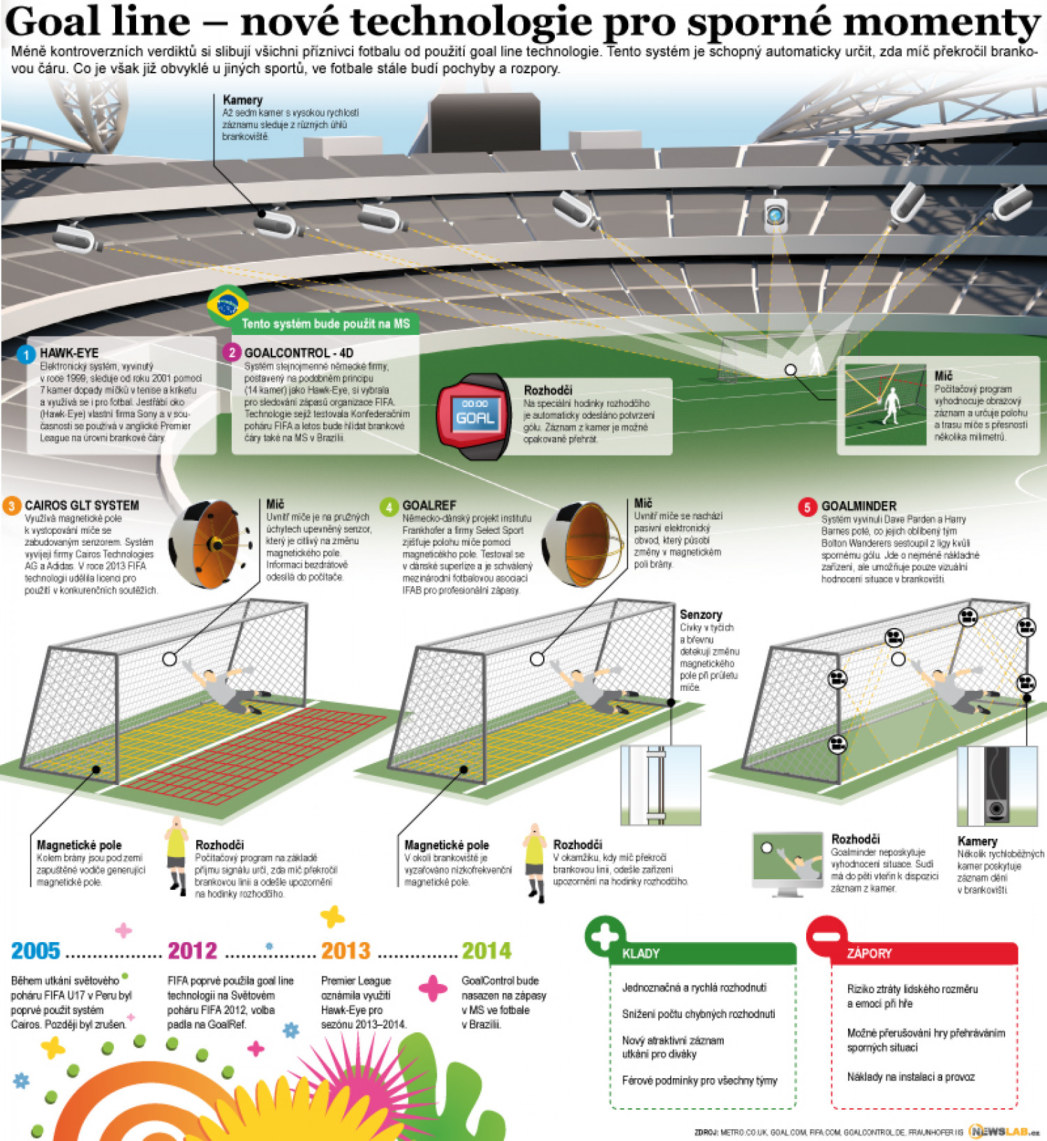 World Football: Why FIFA Should Not Implement Goal Line Technology