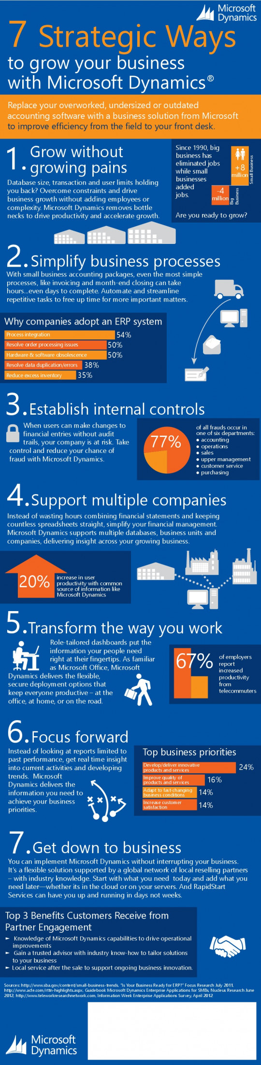 7 Strategic Ways to Grow Your Business With Microsoft Dynamics