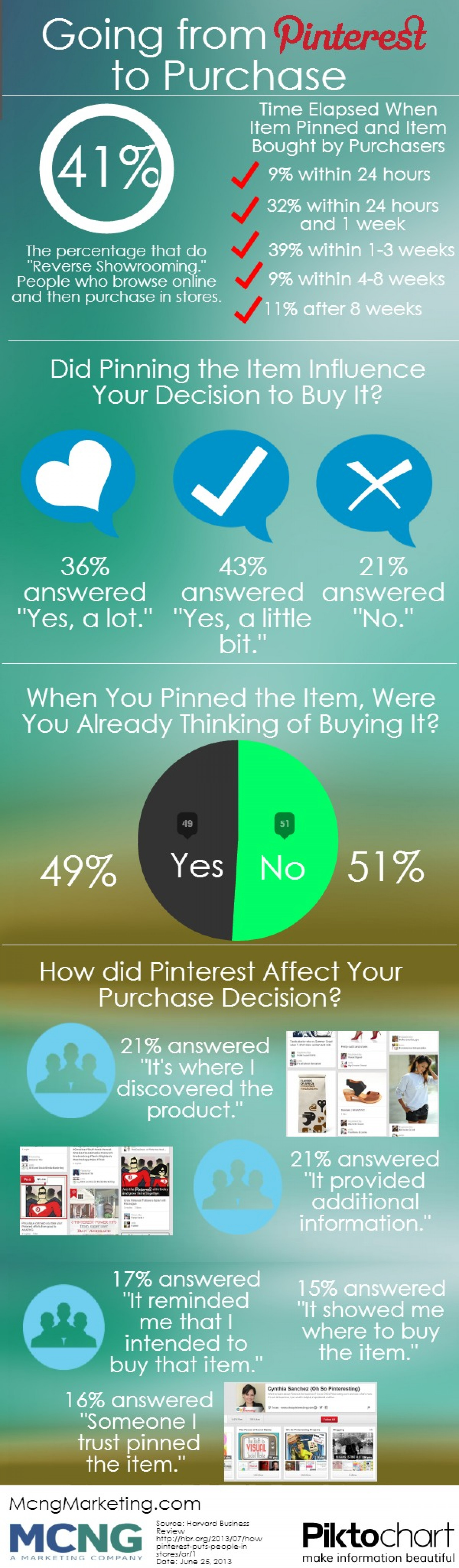 Going from Pinterest to Purchase Infographic