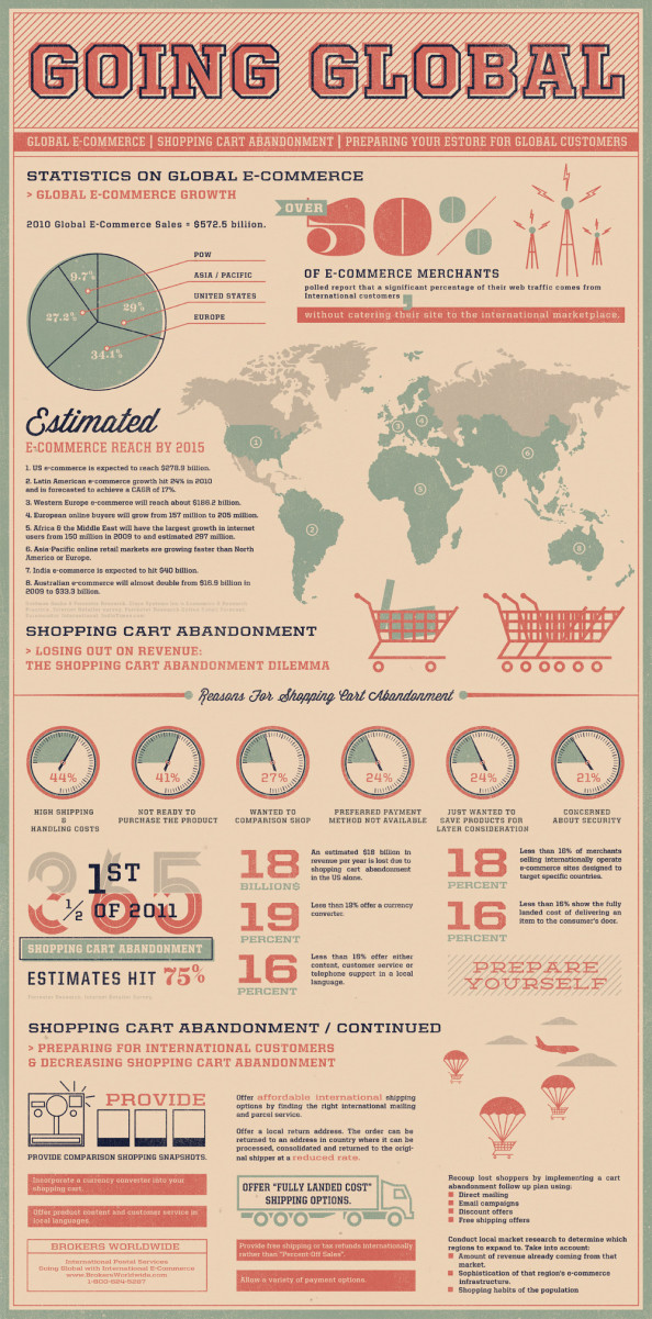 Going Global - Statistics on Global E-Commerce Infographic