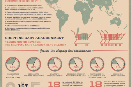 Going Global: Preparing Your E-Store For Global Customers Infographic