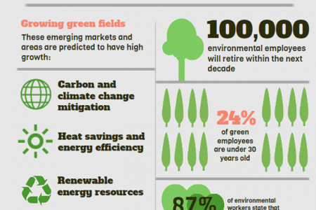 Going Green: The Forecast For Environmental Jobs In Canada Infographic