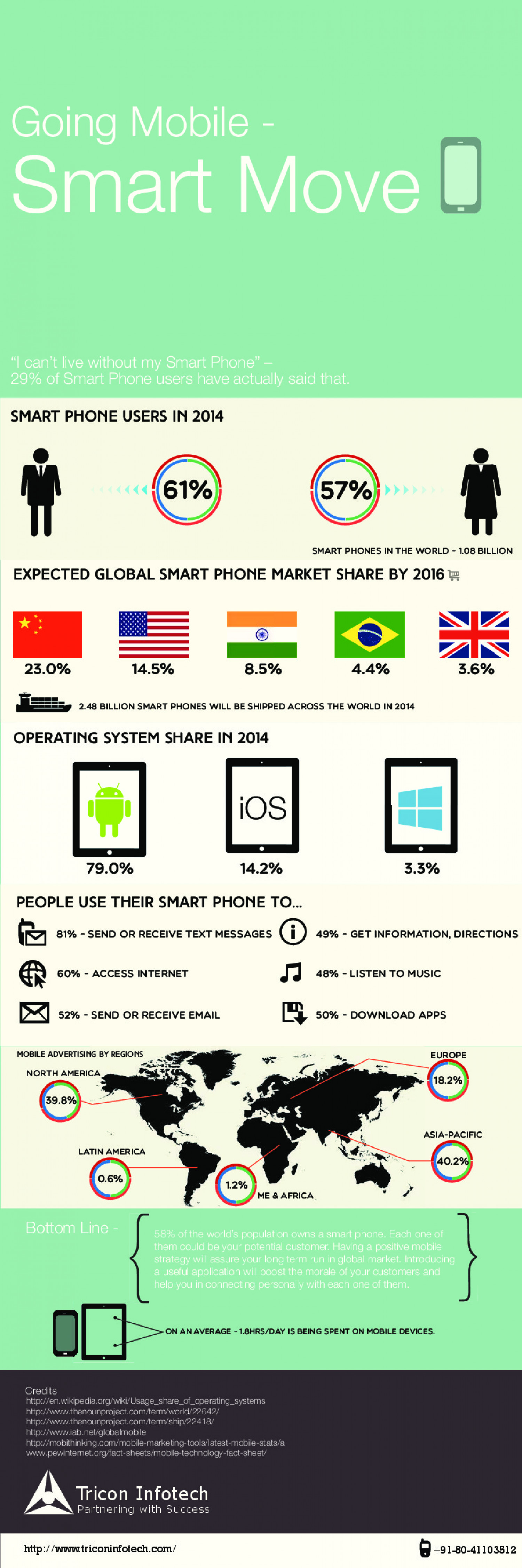 Going Mobile: Smart Move Infographic
