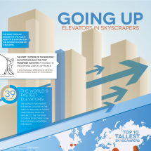 Going Up! Elevators in Skyscrapers Infographic