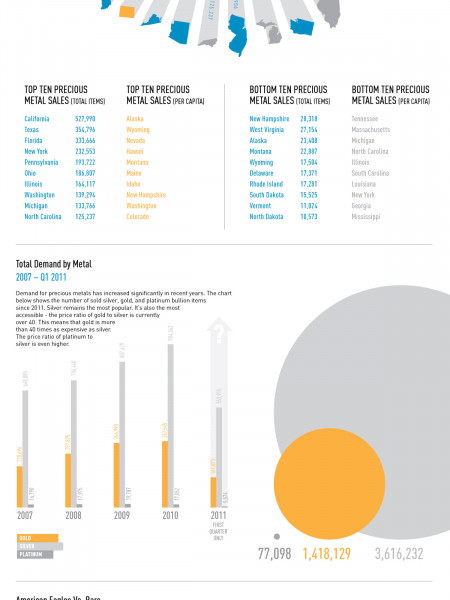 Gold and Silver Sales on eBay Infographic