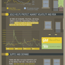 Gold as an Investment Infographic