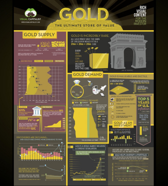 Gold investment strategies