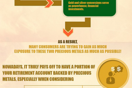 Gold IRA Investment Infographic