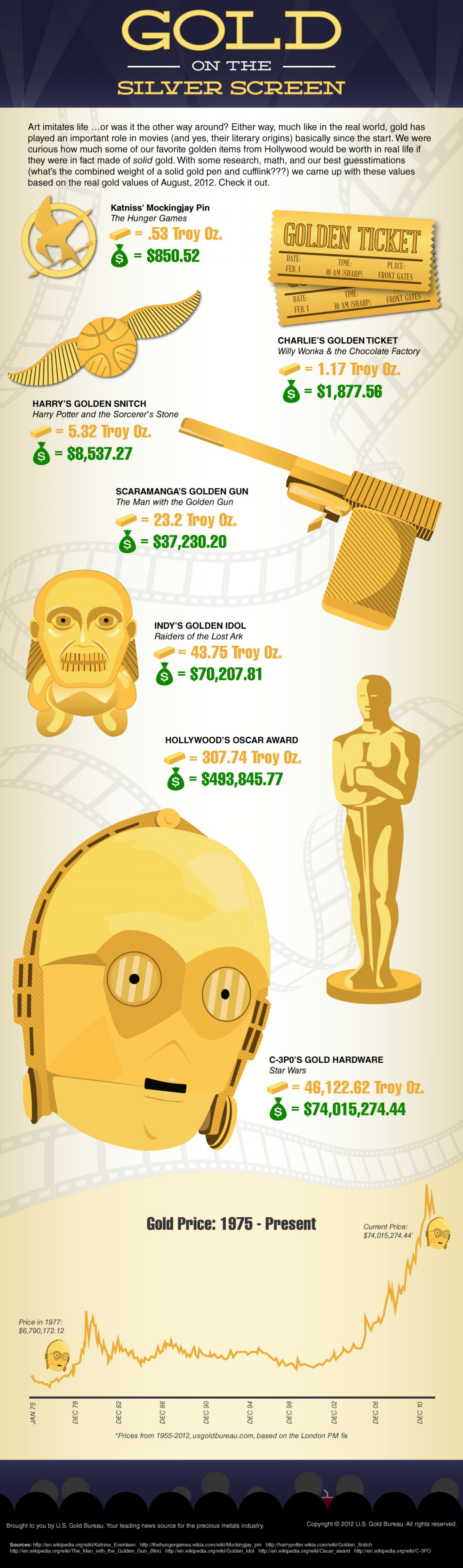 Gold on the Silver Screen Infographic