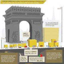Gold Part II: Mining and Supply Infographic