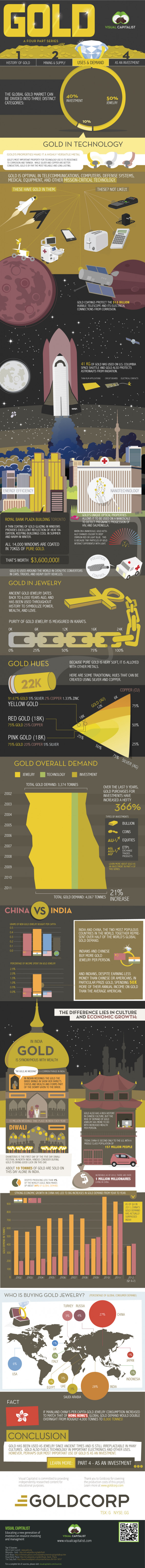 Gold Part III: Uses and Demand Infographic
