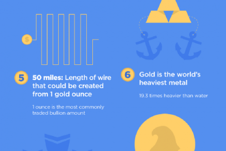 Gold Rush! 10 Facts about Gold Bullion Infographic