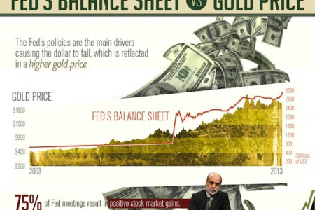 Golden Ratio: Using Gold to Price Market Data Infographic