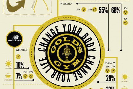 Gold's Gym Market Research Infographic