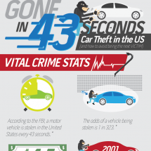 Gone in 43 Seconds: Car Theft in the US Infographic