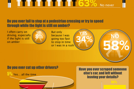 Good & Bad Drivers Infographic