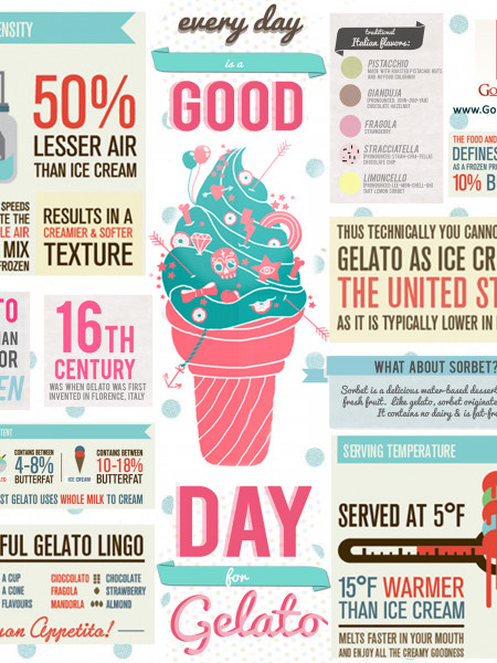 Good Day for Gelato Infographic