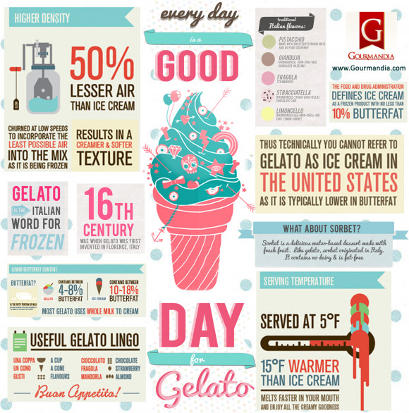 Good Day for Gelato