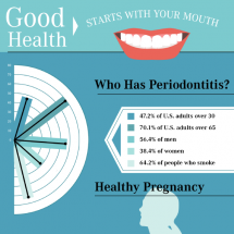 Good Health Starts with Your Mouth Infographic
