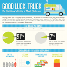 Good Luck, Truck Infographic