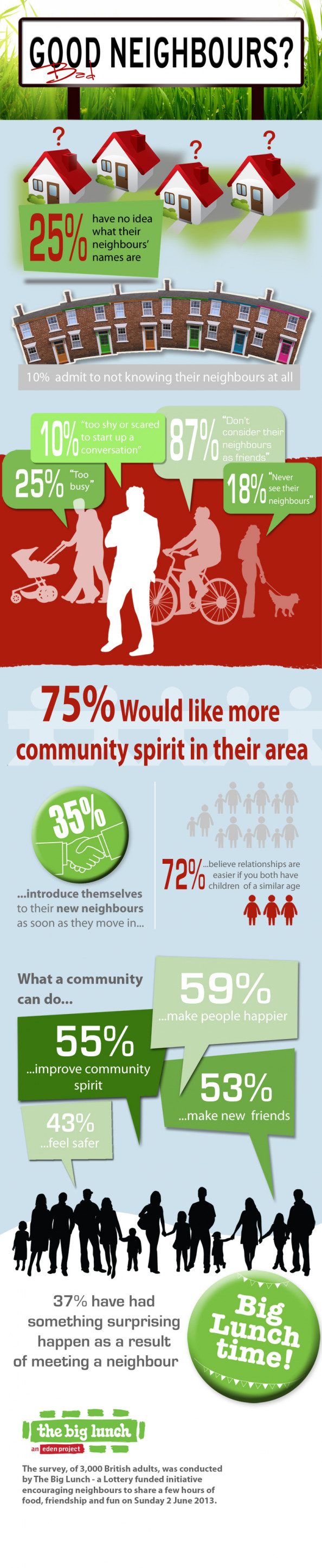 Good or bad neighbours? Infographic