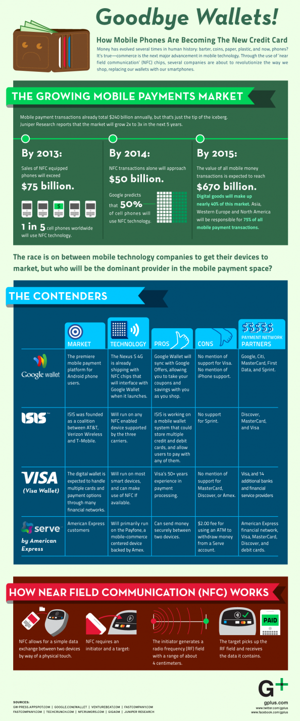 Goodbye Wallets: How Mobile Phones Are Becoming the New Credit Card Infographic